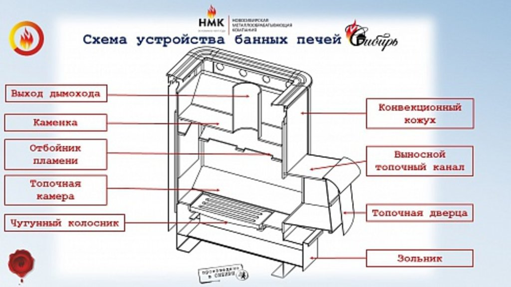 Печи Сибирь: «Сибирь» под навесной бак с выносной дверцей в Антиль