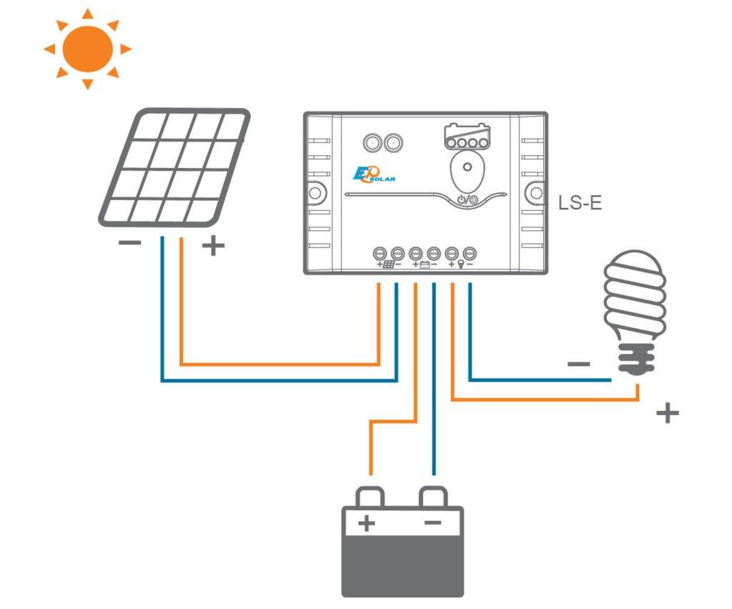 ШИМ контроллеры: Контроллер заряда EPSolar LS0512E в Горизонт