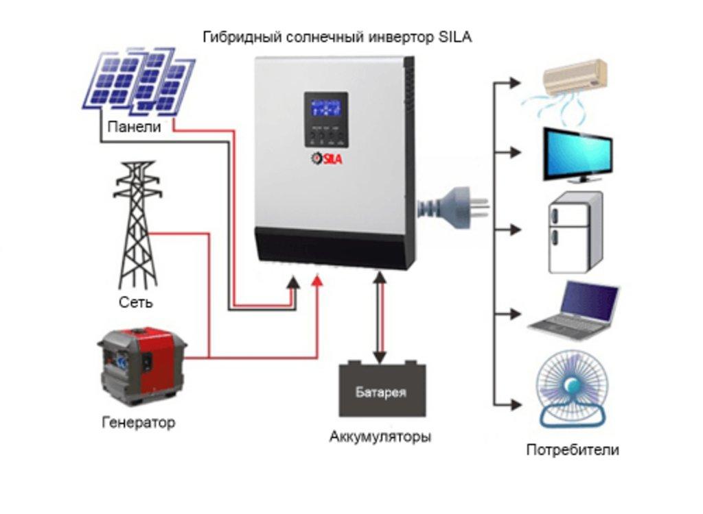 Гибридные инверторы: Гибридный солнечный инвертор SILA V 1000P (PF 1.0) в Горизонт