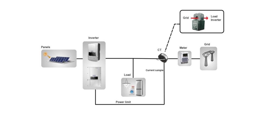 Сетевые инверторы: Сетевой солнечный инвертор SOFAR 3000TL в Горизонт