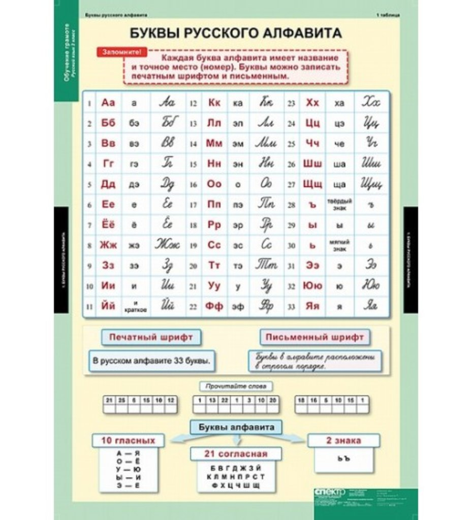 Учебная литература: Наборы таблиц в Учебная литература, ООО