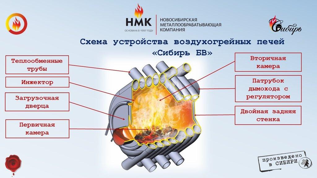 Отопительные: Воздухогрейная печь Сибирь БВ-120 в Антиль