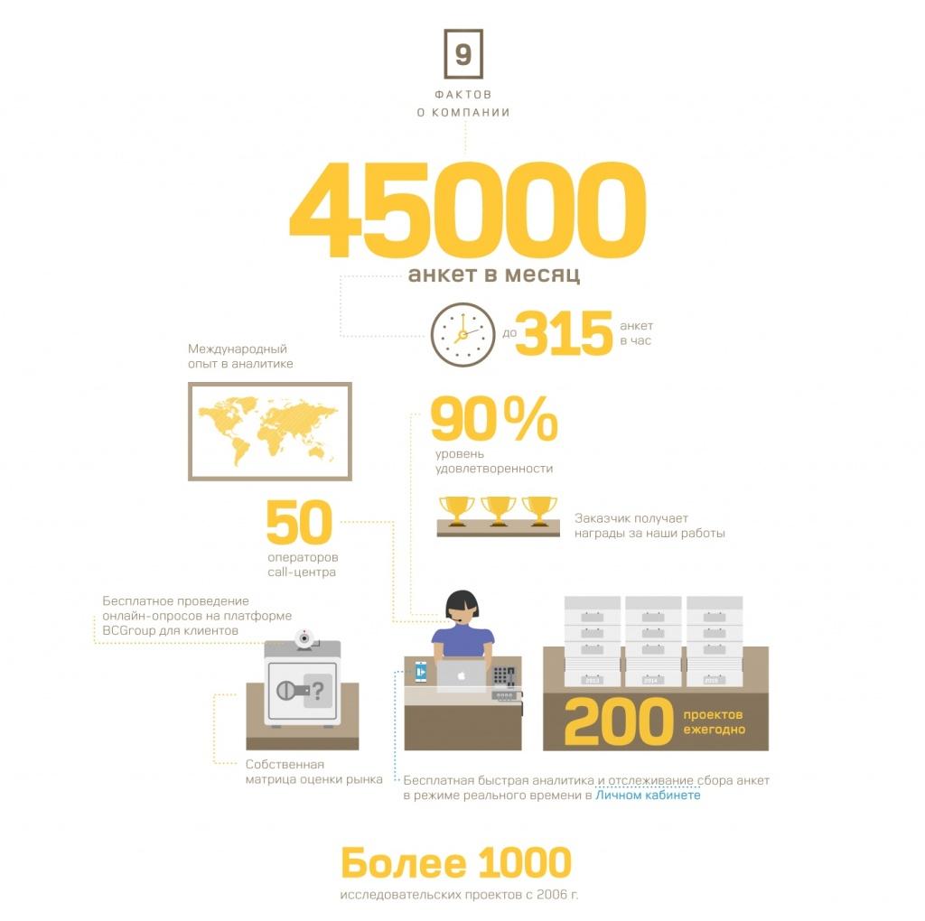 Маркетинговые опросы: Опрос целевой аудитории в BCGroup, маркетинговое агентство