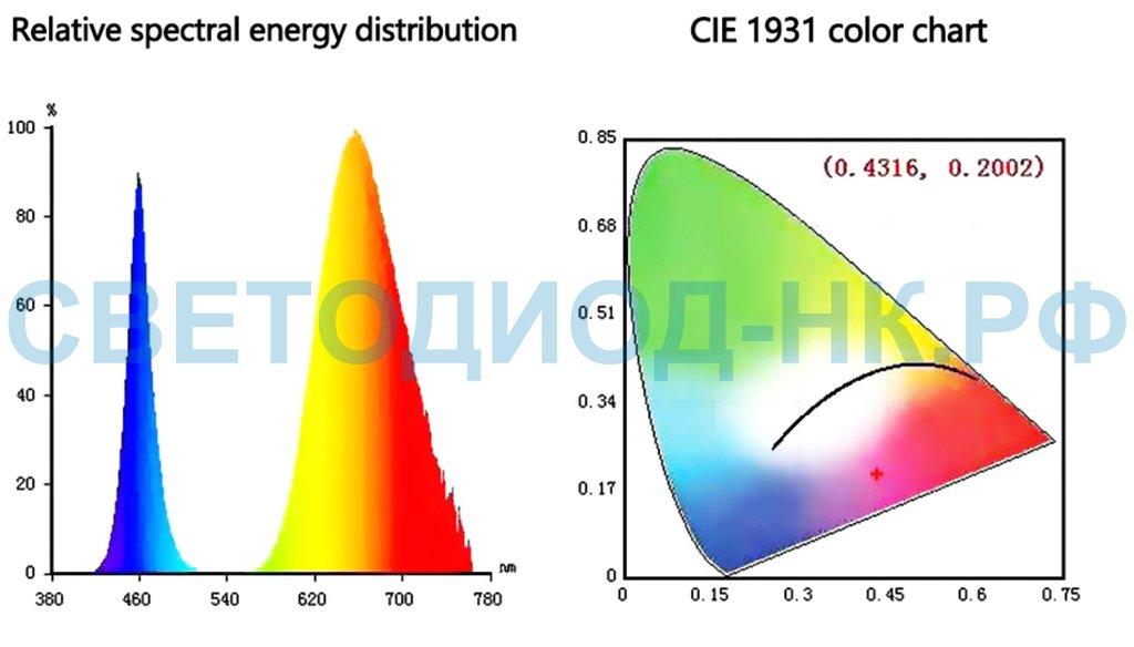 Фитолампы, фитосветильники: Фитодиод 20Вт 220В спектр 380nm-840nm в СВЕТОВОД
