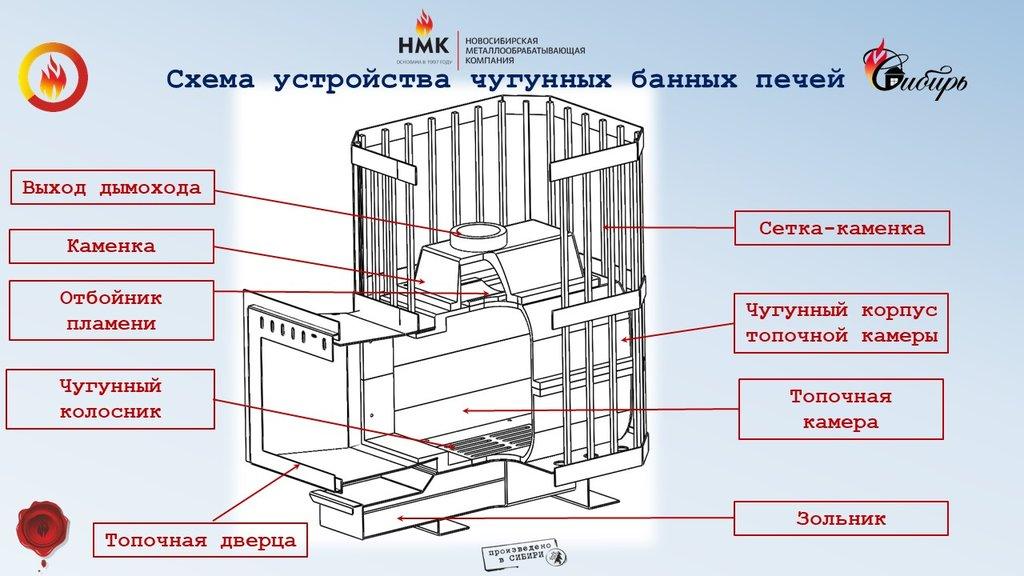 """Печи Сибирь: Чугунная банная печь """"Сибирь-18"""" с панорамной топочной дверцей в Антиль"""