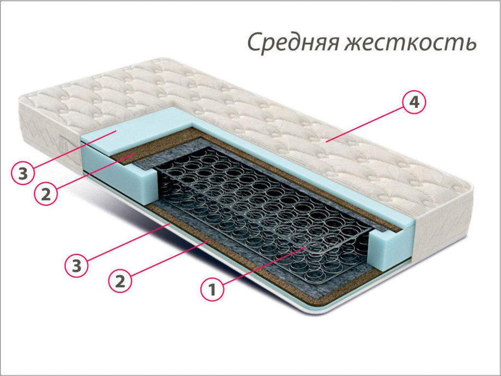 Матрасы: Матрас КОМФОРТ - 3 в Золотая рыбка