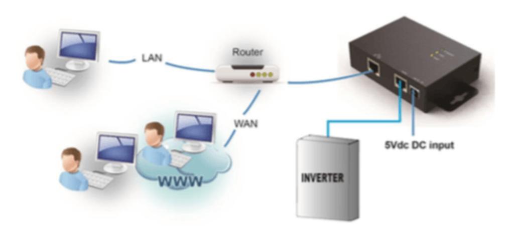 Аксессуары: SNMP web box SILA-PRO ML в Горизонт