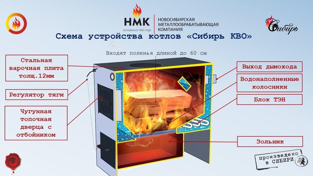 """КВО """"Сибирь"""": Котел отопительный, твердотопливный Сибирь 12 кВт в Новокузнецке в Антиль"""