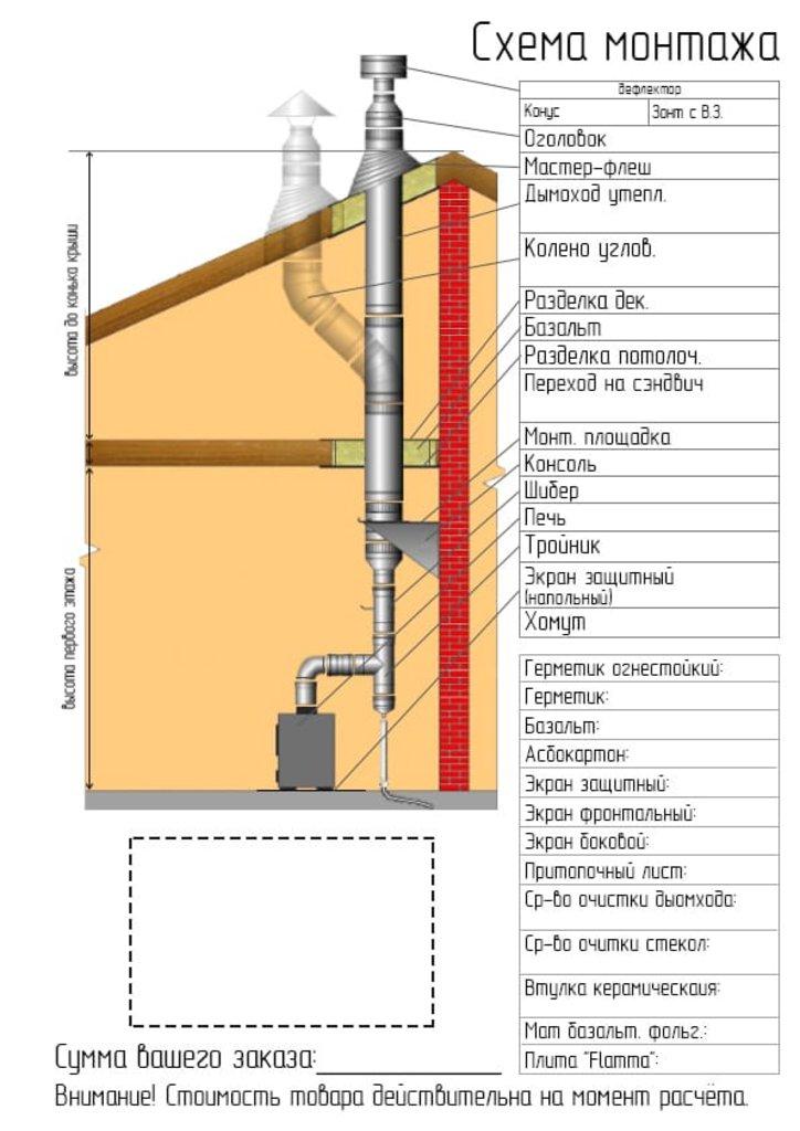 Печи и дымоходы: Штанга Феррум для стенового хомута нерж.(AISI 430), L=500 мм в Погонаж