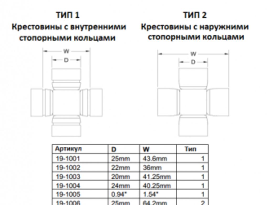 Запчасти для UTV ATV - BRP, Arctic cat, Yamaha, Polaris.: Крестовина в сборе  19-1003,  19-1003 в Базис72