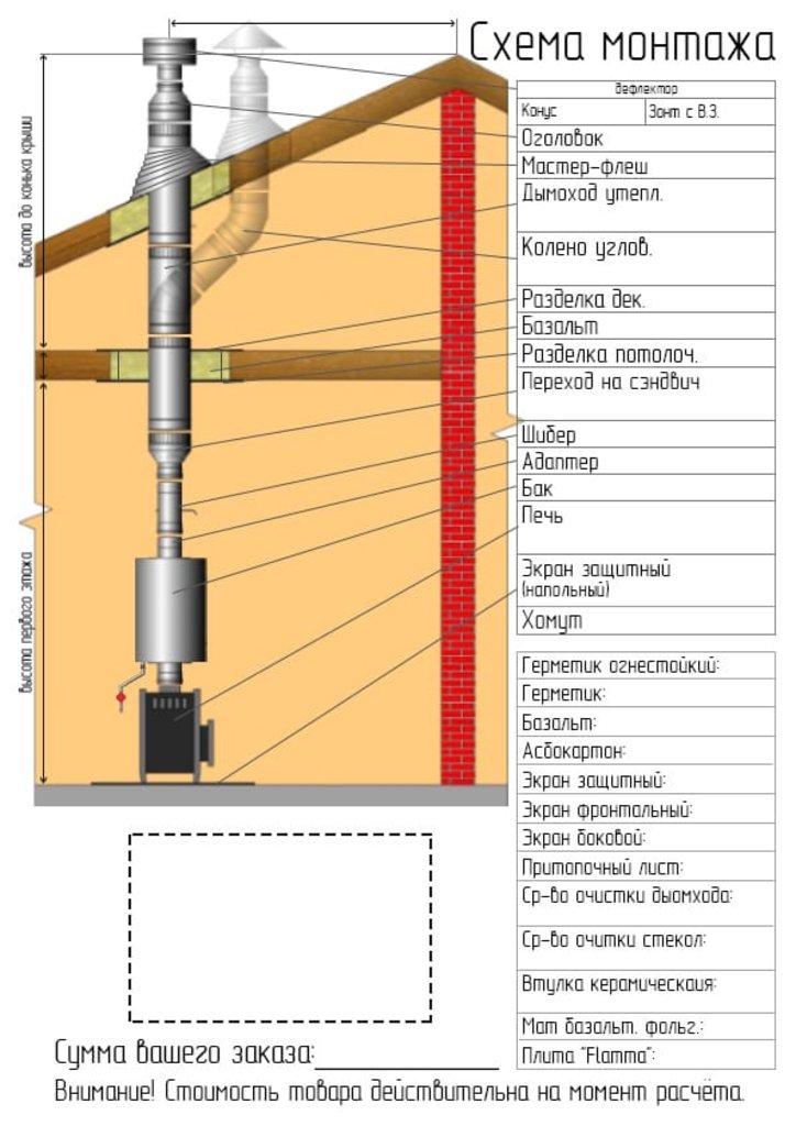 Печи и дымоходы: Втулка керамическая тип 2М для монтажа огнетермозащиты Flamma (Фламма) в Погонаж