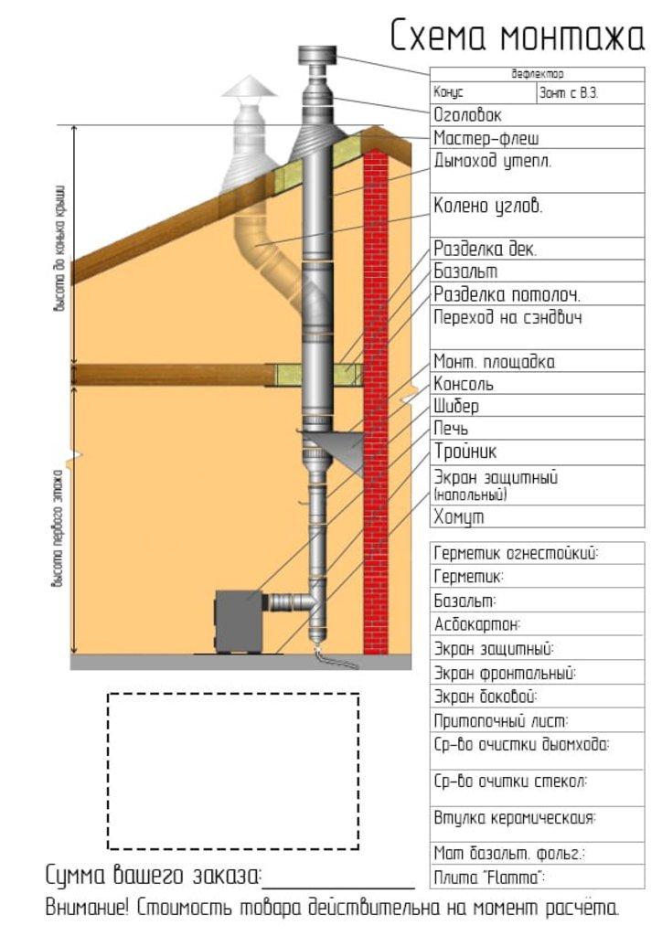 Печи и дымоходы: Дымоход Феррум утепленный нержавеющий (430/0,8мм)/зеркальный нержавеющий ф115/200 L=1м в Погонаж