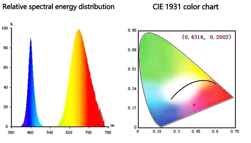 Фитолампы, фитосветильники: Фитодиод 50Вт 220В спектр 380nm-840nm в СВЕТОВОД